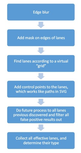 Autopilot Lane Detection Algorithm