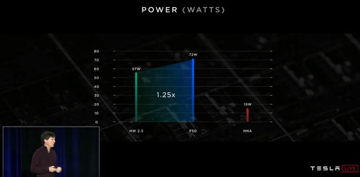 Tesla FSD Computer Power Consumption