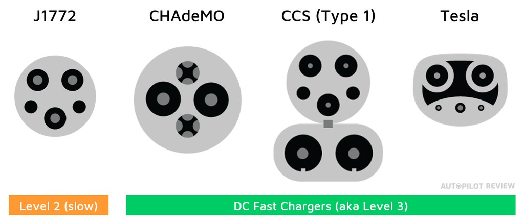 North America EV Charging Port Examples