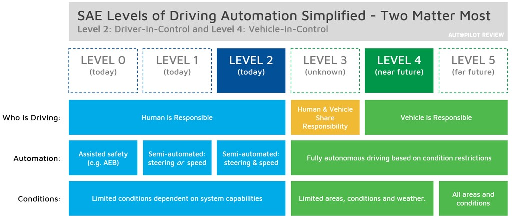 SAE Levels of Self-Driving Automation - Simplified