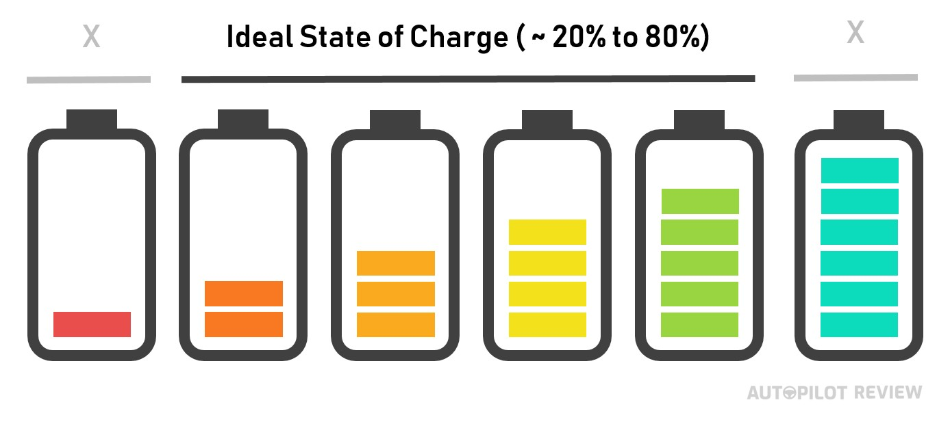 Tesla Battery Ideal State of Charge